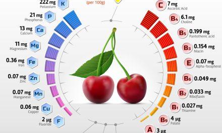 Szeonális vitaminbomba: érik a cseresznye!